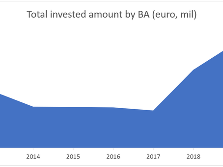 Angel investing in Italy: a whopping €284 million invested in startups in 2019