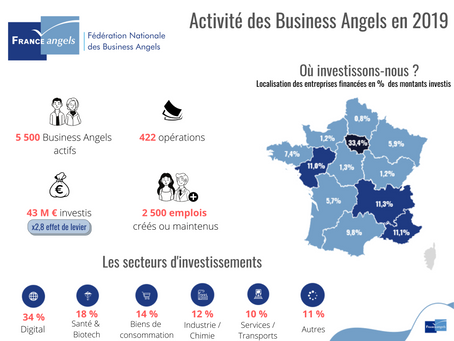 In 2019, a sharp increase for French Angels investments: €43 million invested in 422 companies