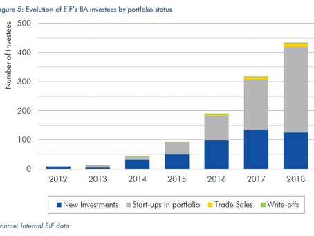 European Angels Fund (EAF) publishes the first empirical analysis of its Business Angels portfolio