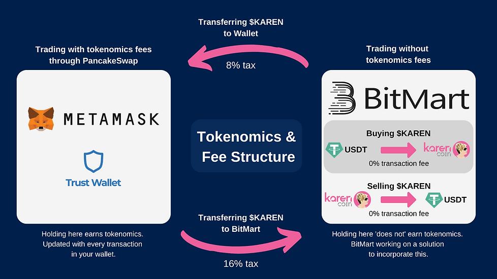 bitmart tax.png