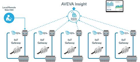 AVEVA-Insight_diagram_900x400.png