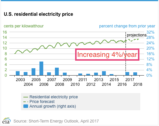 us electricprices