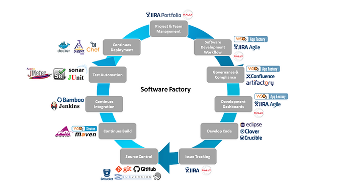 DevOps, cloud, CI, CD, AWS, Azure, automation in cloud