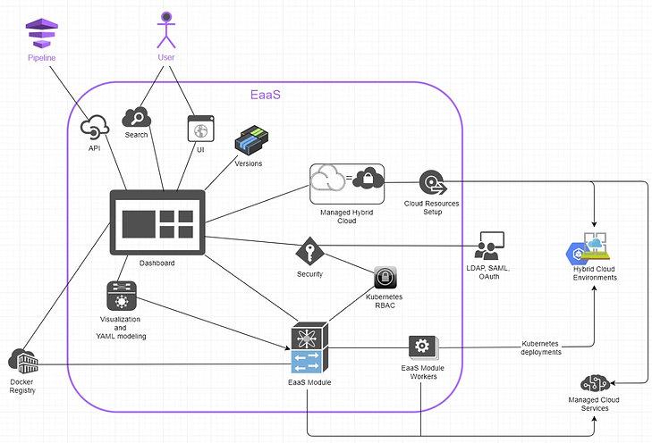 EaaS Flow Diagram.jpeg