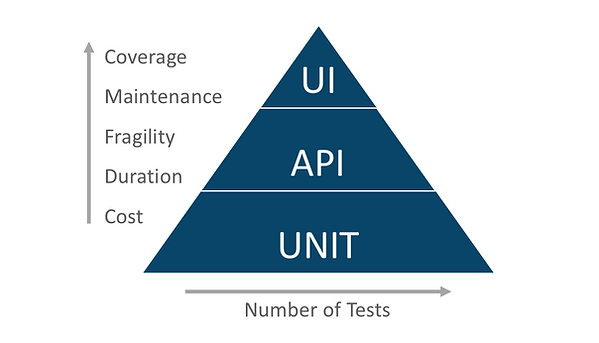 CONTINUOUS TESTING SERVICES