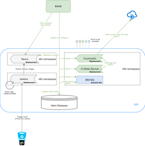 Automat-IT EaaS Supports IBM Cloud Private - ICP