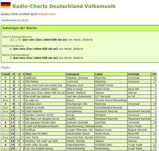 Unsere Erfolge in den Radio-Charts Deutschland im Bereich der Volksmusik