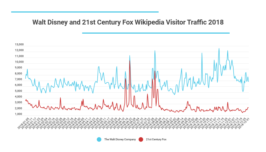 Stellaresults Disney/Fox Wikipedia traffic 2018