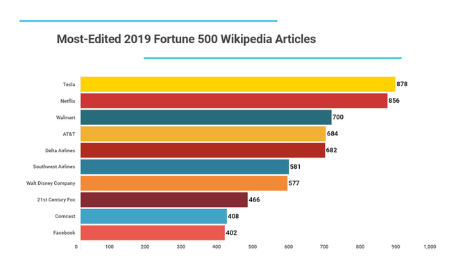 Most-Edited Fortune 500 Wikipedia Pages (2019)
