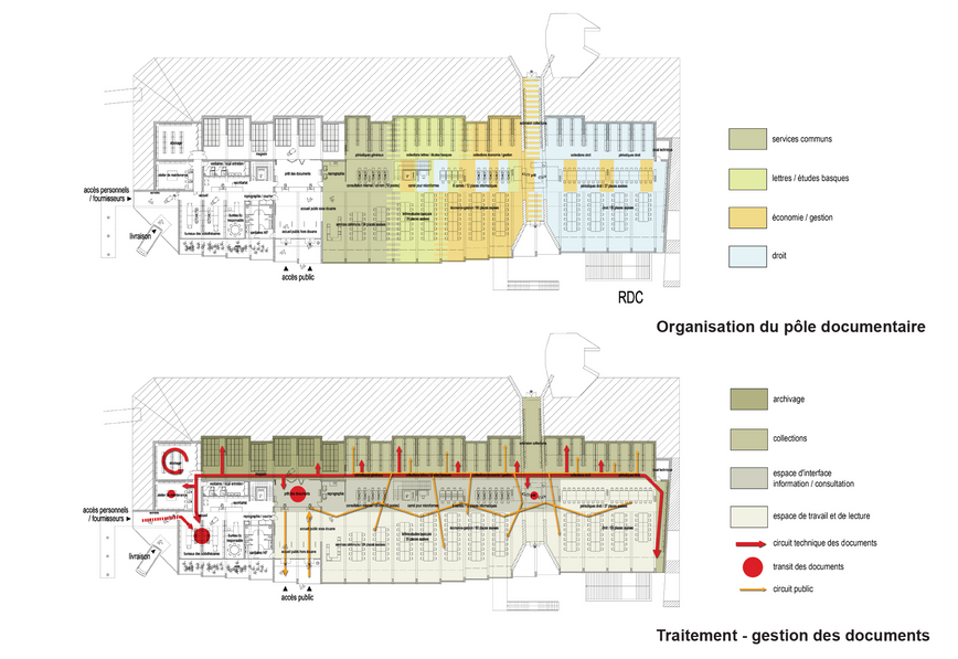 Plans d'organisation