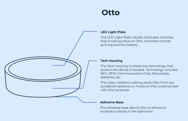 Otto Diagram.png