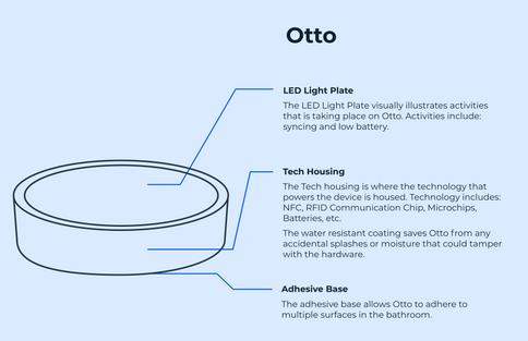 Otto Diagram.png