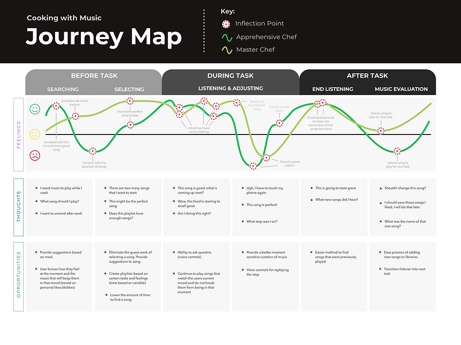 Persona #1 Journey Map Copy.png