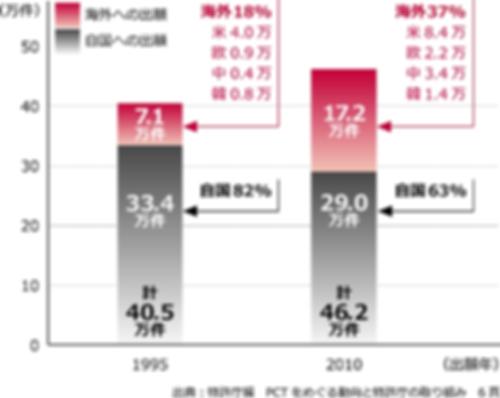 日本人の特許出願構造の変化
