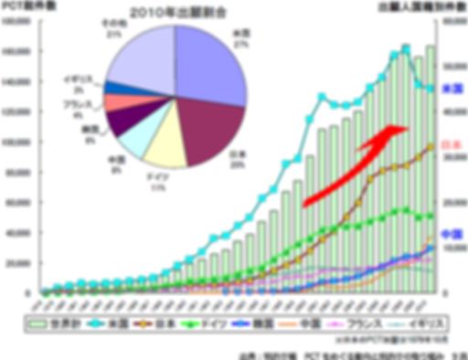 PCTに基づく国際出願件数の増加