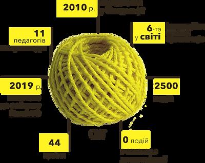 EdCamp Ukraine 2019   Статистика про EdCamp - світ