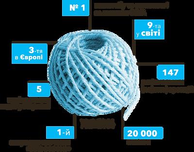 EdCamp Ukraine 2019   Статистика про EdCamp - Україна
