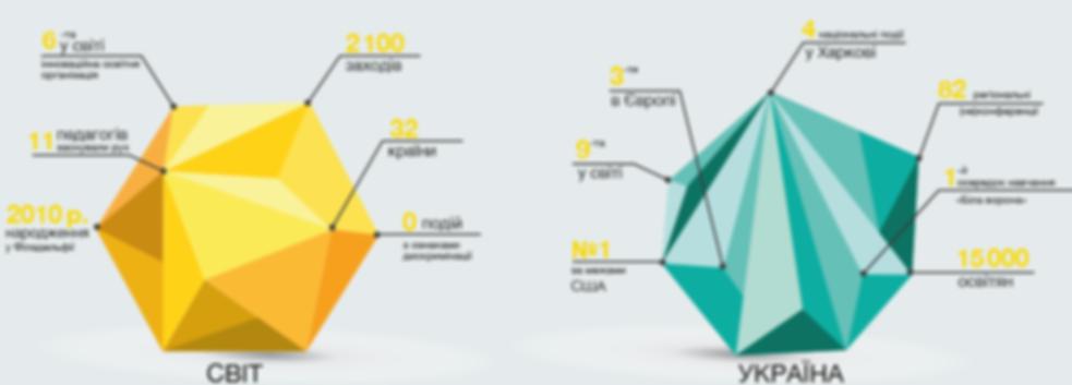 EdCamp Ukraine 2018 | Статистика