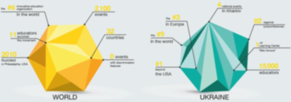 EdCamp Ukraine 2018   Статистика