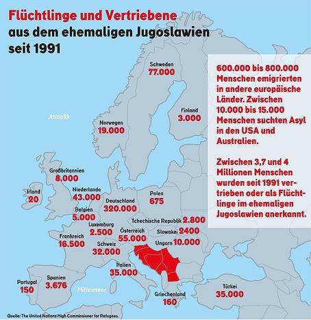 statistik bild jugoslawien.jpg