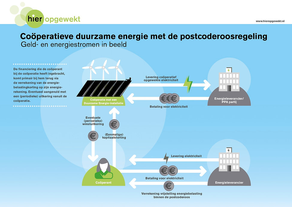 Infographic energielevering PCR.jpg