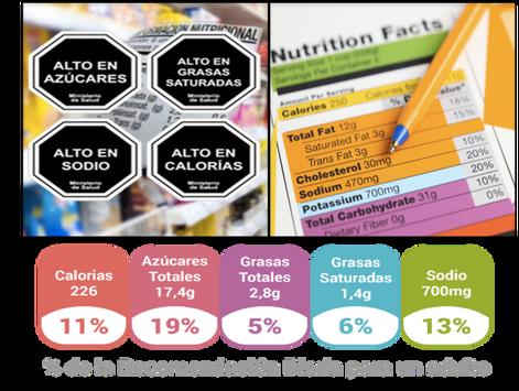 Regulación de Alimentación Saludable: lo que se propone, críticas, posibles barreras burocráticas y