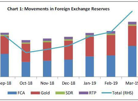 India's soaring FOREX Reserves and visible Trade Surplus do not indicate 'good days' for the Economy