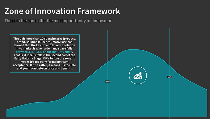The Zone of Innovation: Finding the best time for large organizations to bring a solution to market.