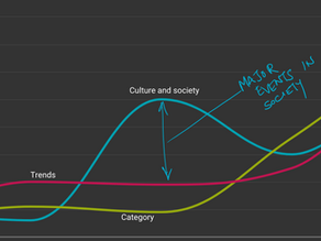 How organizations use Trends