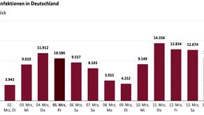 Covid 19: 15.03.2021 - Die aktuellen Fallzahlen in Deutschland und weltweit