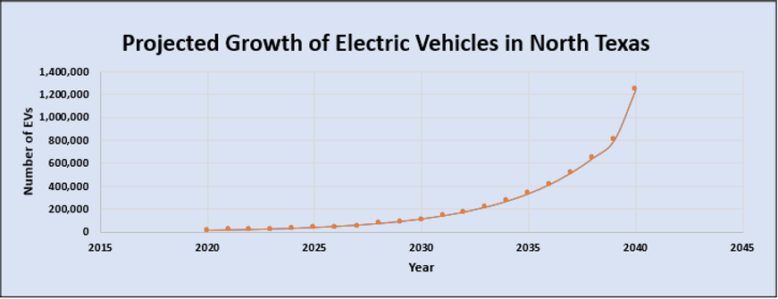 growth of EV.PNG