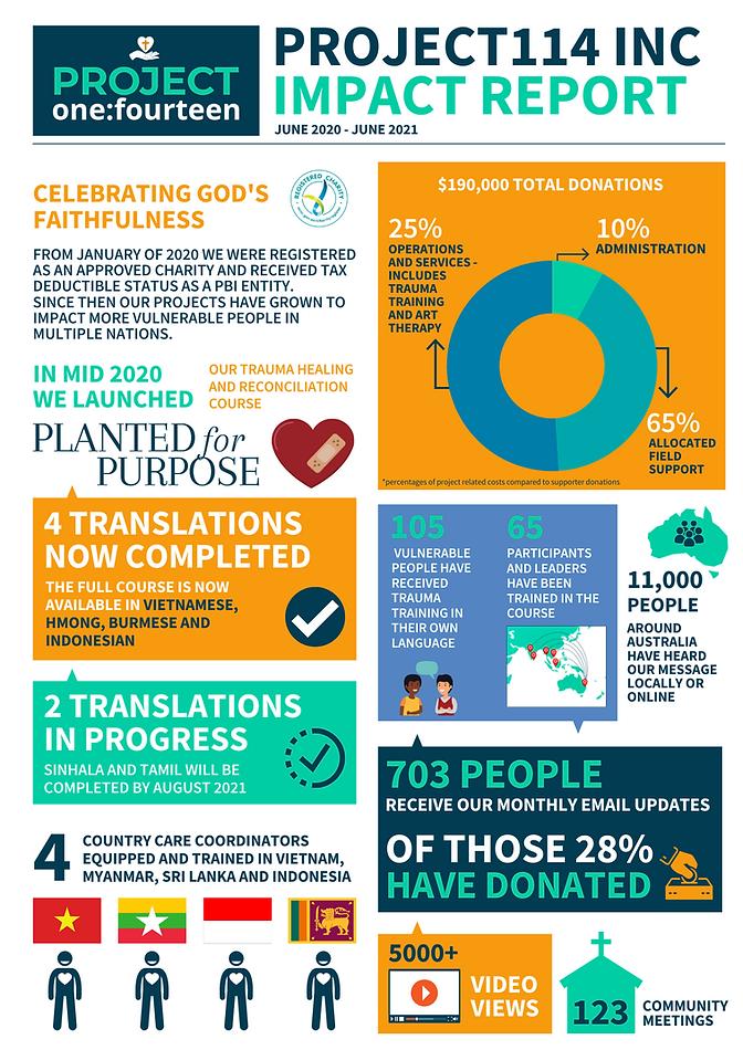 PBI 2021 IMPACT REPORT.png