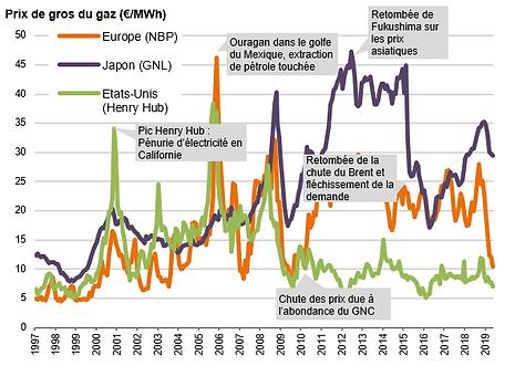 evolution prix gaz nat.PNG