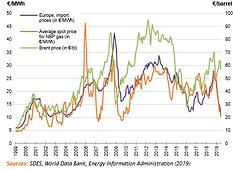2020-Market-Correlation_between_gas_pric