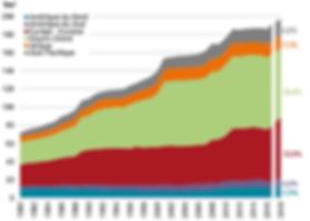evolution des reserves.PNG