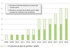 2020-NG-Projets_de_production_de_méthan