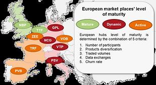 Maturity level of the major European mar