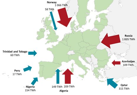 European Union natural gas main imports.