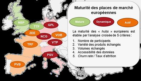 Niveau_de_maturité_des_principales_plac