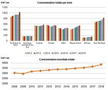 22-Consommation mondiale de gaz naturel2