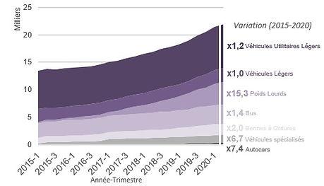 2020-Usages_-_%C3%83%C2%89volution_de_la