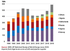 2020-Supply-Sources of natural gas impor