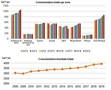 22- Consommation mondiale de gaz naturel