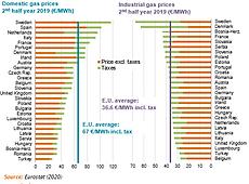 2020-Market-Comparison of gas prices pai