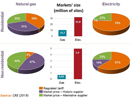 gas and electricity market.PNG