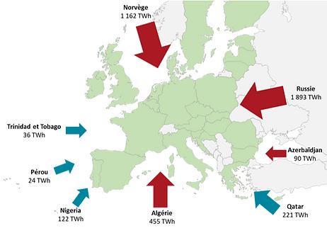 principales importations gaz nat en euro