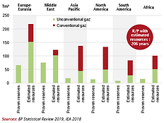 2020-Supply-Global natural gas reserves