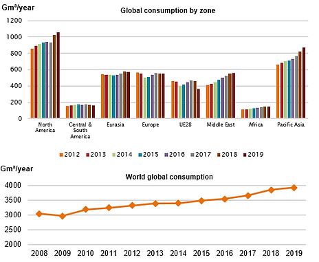 22- Global consumption of natural gas 20