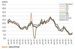 2020-Market-Natural gas price evolutions