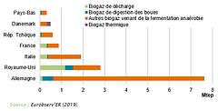 2020-NG-Filières_de_production_de_bioga